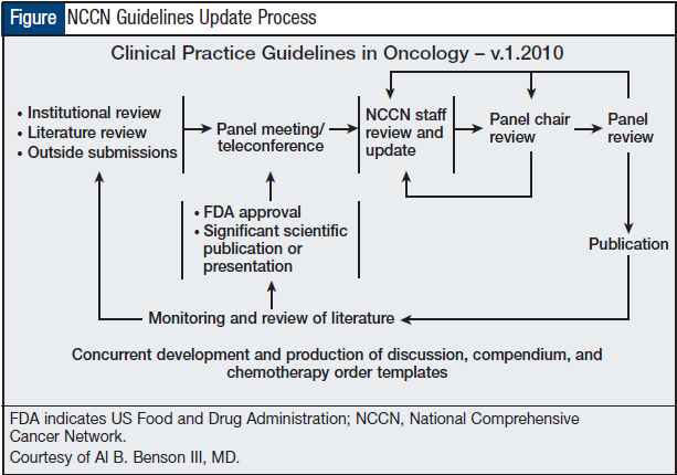 NCCN Guidelines Update Process